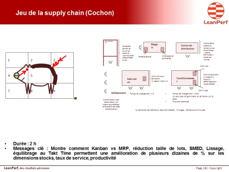 Jeu de la supply chain (Cochon)